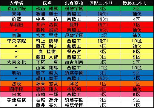 さえたろう T&F Report 兵庫28 o...