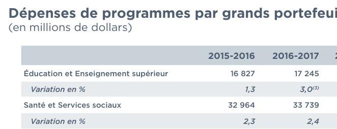 Pour ceux et celles qui sont trop péquistes pour lire un budget. Voici la preuve de la non-austérité santé et éducation. #polqc #paillii <br>http://pic.twitter.com/qibUG5LaBo