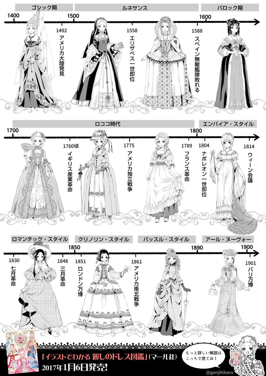 花園あずき On Twitter ドレスの歴史まとめてみただいぶざっくり