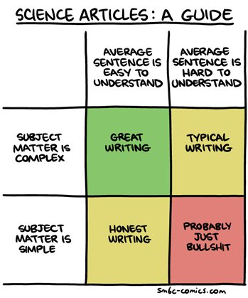 Everything you need to know about science writing in one handy graphic https://t.co/sMwcKyFd3H