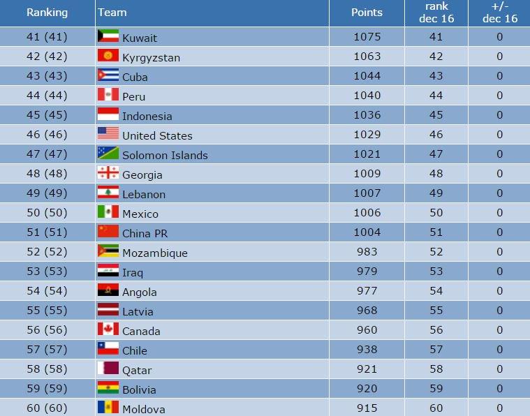 Posisi Timnas Indonesia di peringkat dunia