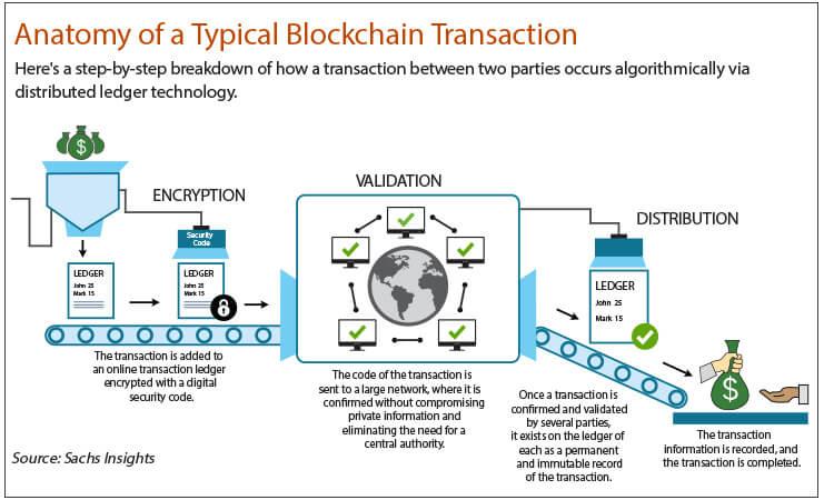 Nem On Twitter Anatomy Of A Typical Blockchain Transaction