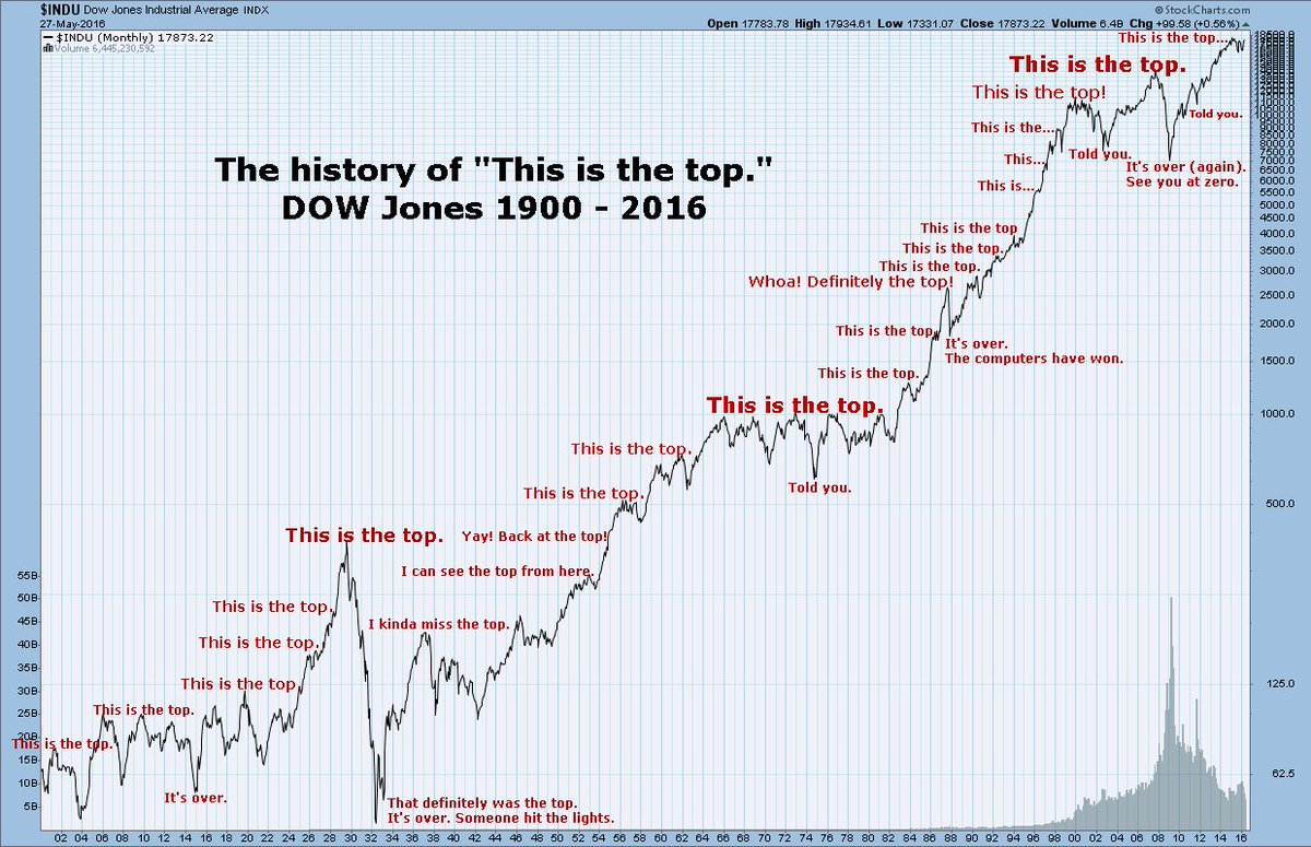 """This is the top"" via @ritholtz @ReformedBroker Best. Chart. Ever. #mustsee"