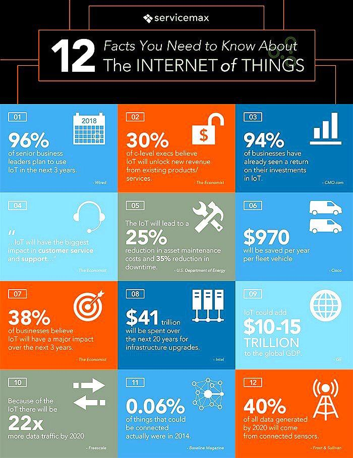 A whole bunch of really good data on the future of #IoT https://t.co/RQPi447MUr