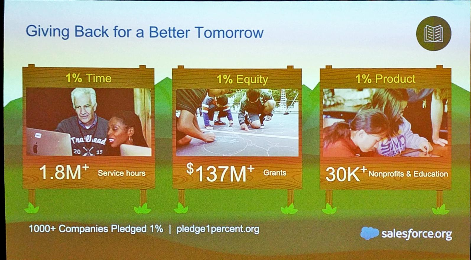 And 1:1:1 works for @salesforce  - 1.8M service hours  - $137M grants - 30k nonprofits / education institutions  #SalesforceAR https://t.co/eTCezNKncR