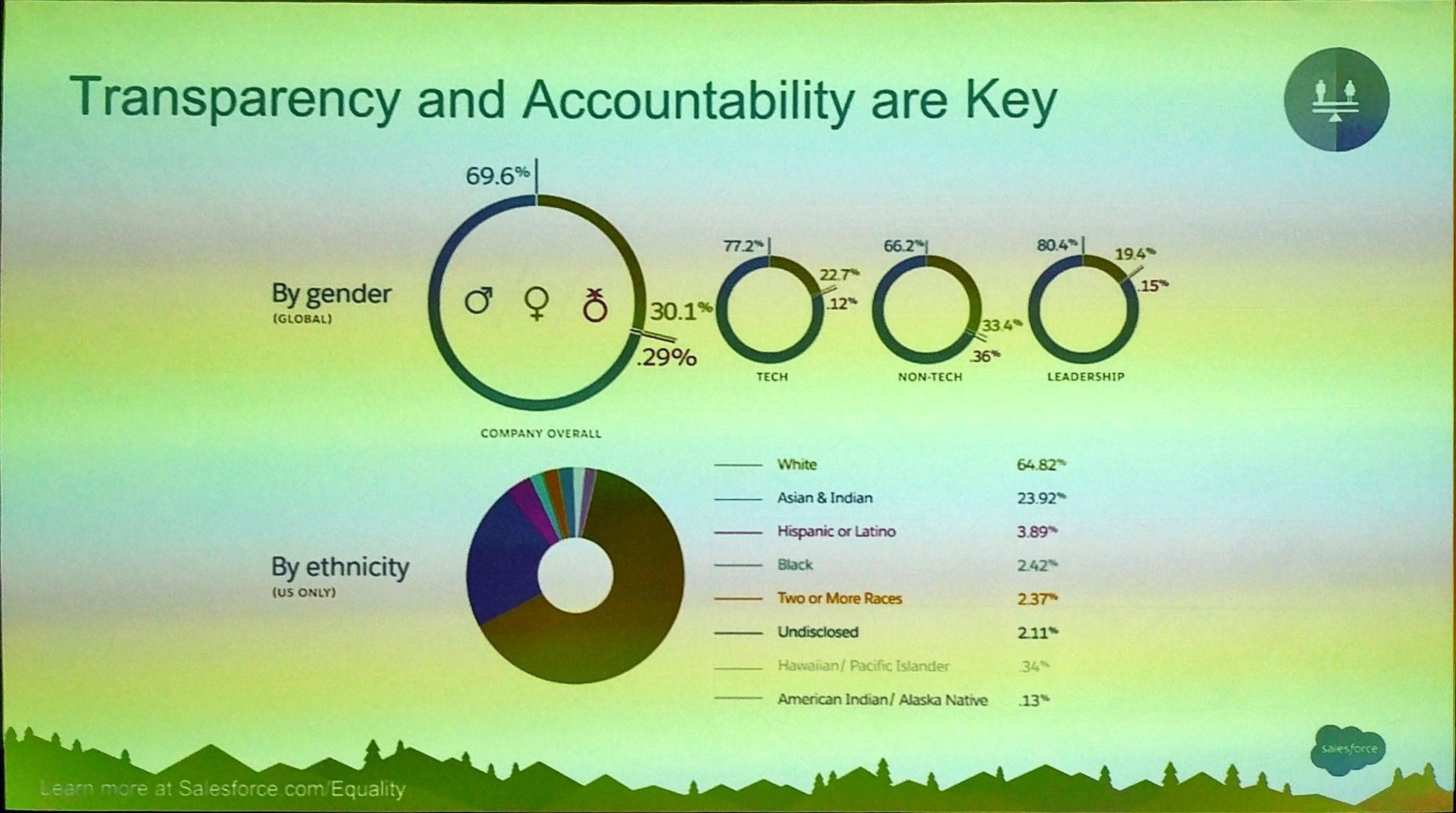 .@Tony_prophet share @Salesforce state of diversity - some areas to be proud, some areas to work on. #SalesforceAR https://t.co/Itjx5qpKdc