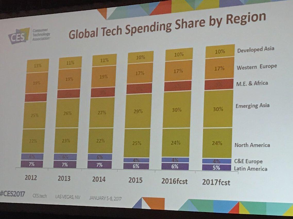 The global/regional consumer tech spending outlook; 2017 total spend: $929 billion USD #CES2017 #forecast