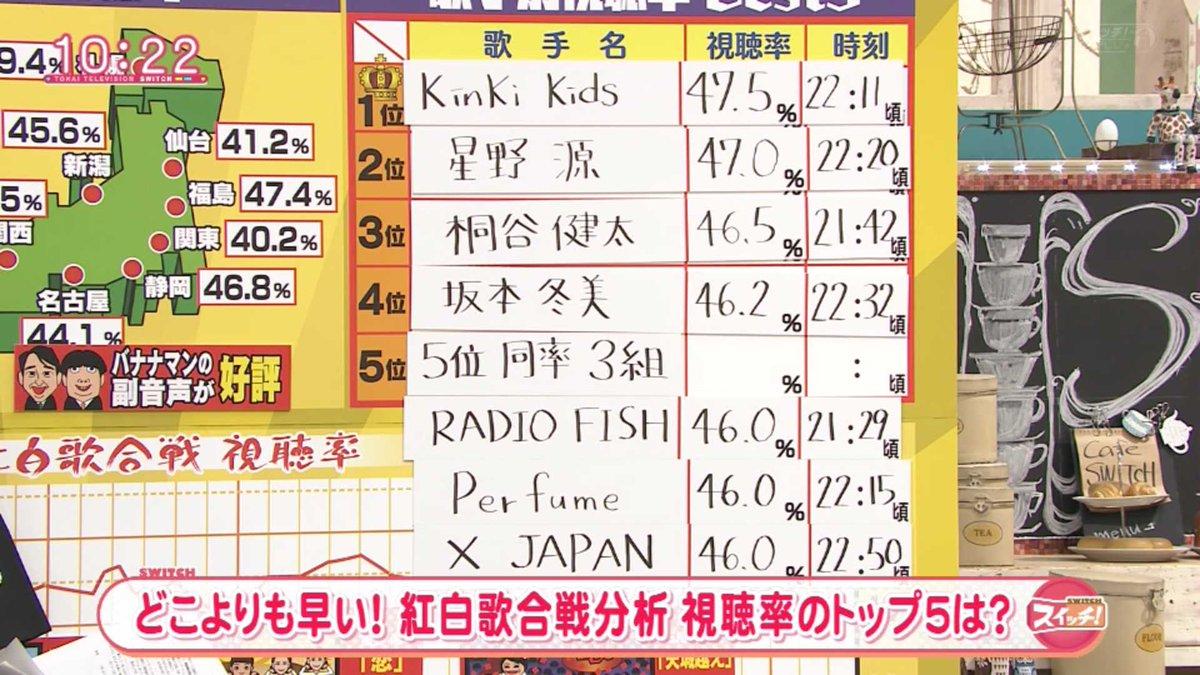 PerfumeとRADIO FISH、X JAPANが同率視聴率 https://t.co/LXR1bTwT0w