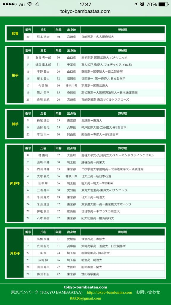 東京バンバータの選手の経歴見てゲラゲラ笑ってる。こんなの軟式草野球じゃねえ……。ドラフト候補いるだけで面白いのにガチのドラ1いるんだけど……。 https://t.co/y5cFxUCMEu