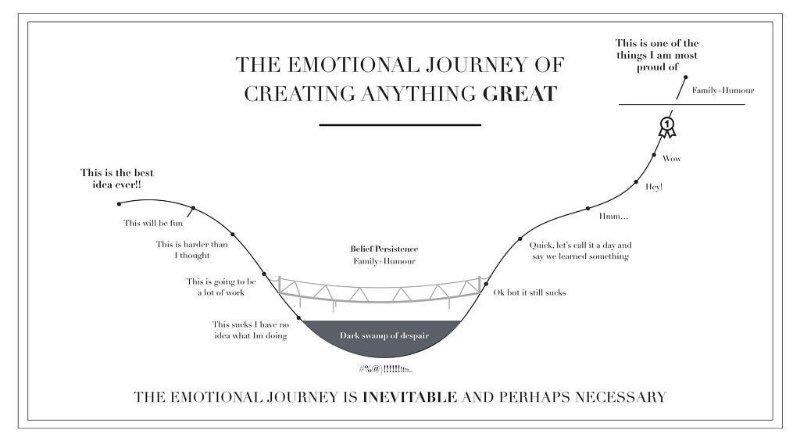 The emotional journey of creating something great via @noam https://t.co/vcKJobxCuT