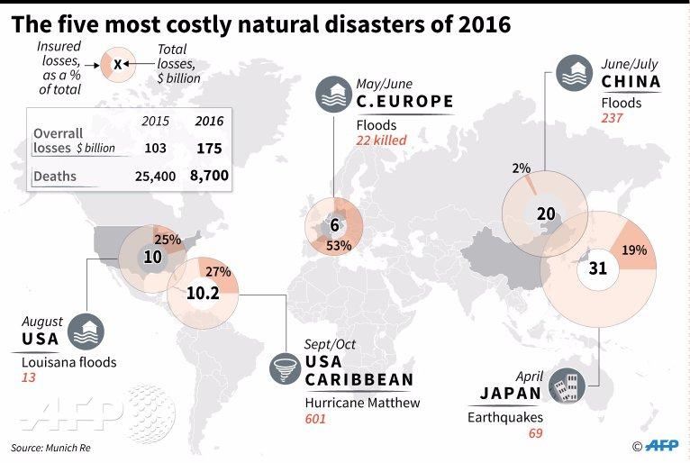 Звериный оскал капитализма - страховщики подсчитали самые плохие катастрофы 2016 года!