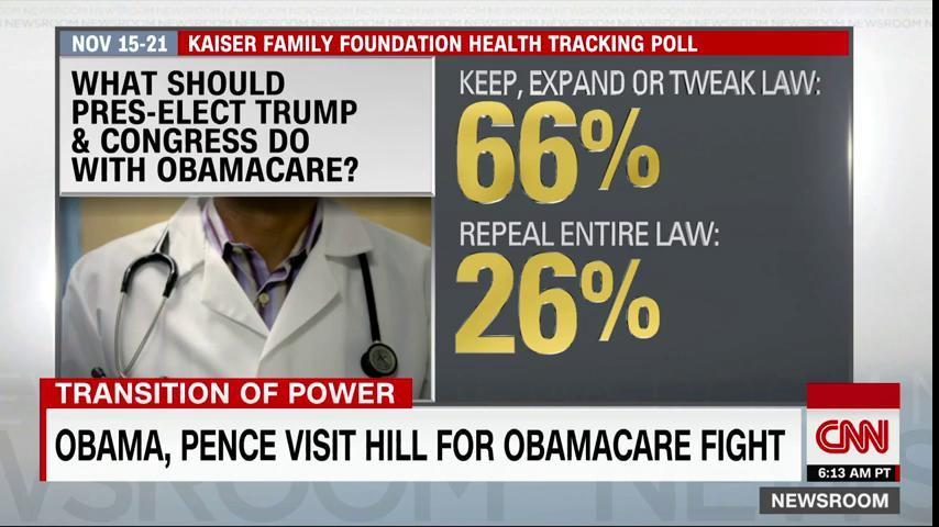According to the @KaiserFamFound the majority of Americans do not want Obamacare to go away. https://t.co/irN6MnorCj