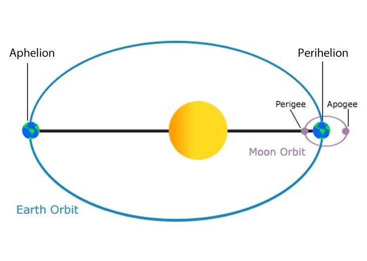 earth's orbit distance - 600×332