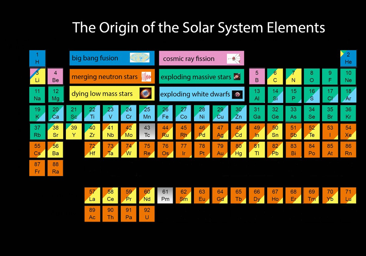 Jennifer johnson on twitter here is a version of the periodic jennifer johnson on twitter here is a version of the periodic table color coded by origin of the elements hoping that categories are not too technical urtaz Choice Image