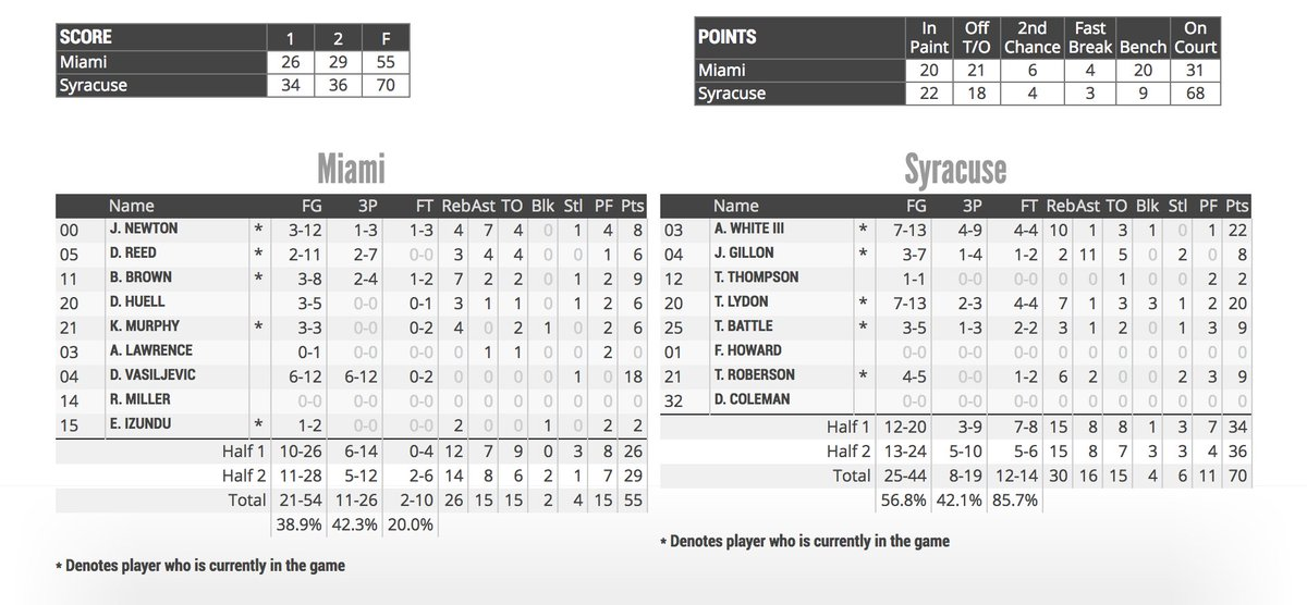 Syracuse Basketball On Twitter Final Box Score Orange Shot
