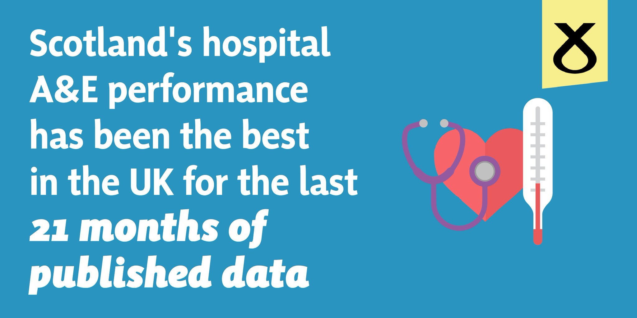 ❤️ Scotland's core A&Es have been the best performing in the UK for 21 months. Get the facts about our NHS here: https://t.co/GYMBso4kuO https://t.co/4JbCSfDixg