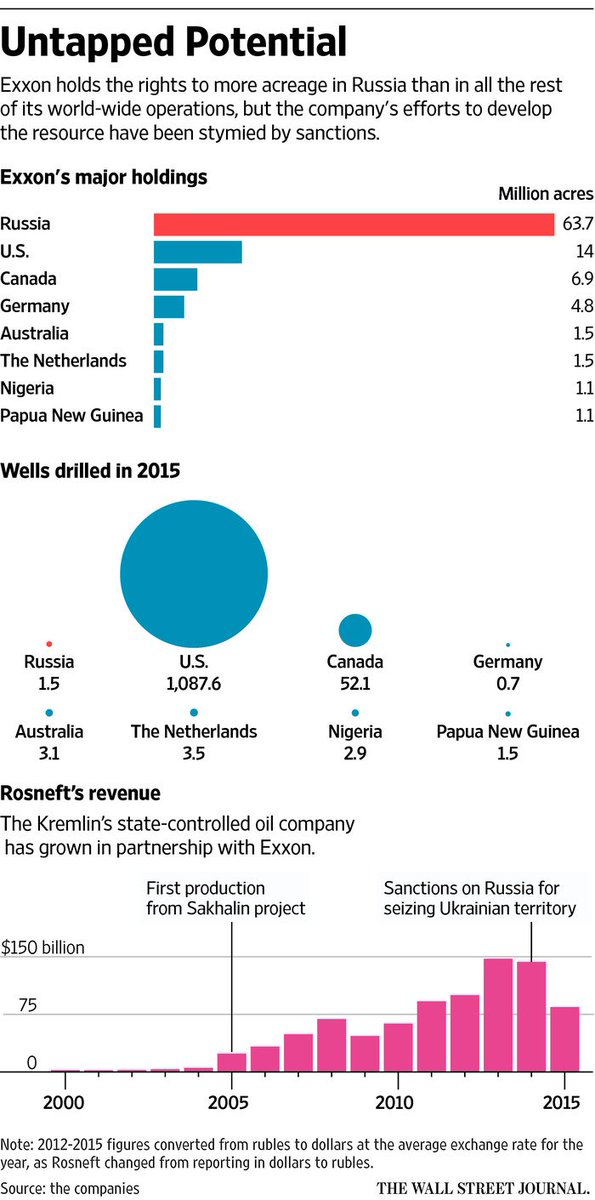 #Exxon made a 63mil-acre bet on #Russia, but foreign policy prevents them from drilling. Guess who&#39;s abt to run frn policy? #StateRunOilCo<br>http://pic.twitter.com/Yqq64NWeAt