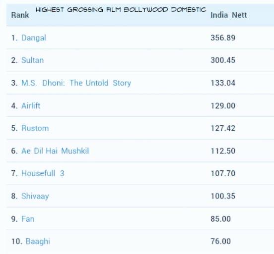Highest Grossing #Bollywood Films #2K16 : #Dangal #Sultan #MSDhoni #Akshaykumar #Shivaay @ajaydevgn @Ajay_Devgn_FC<br>http://pic.twitter.com/Df6oLBmL8O