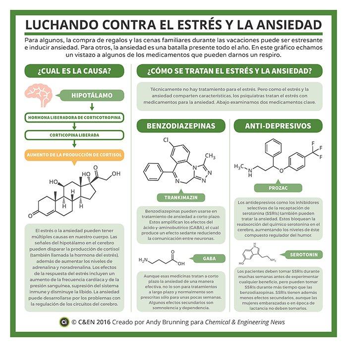 Chemistry en español