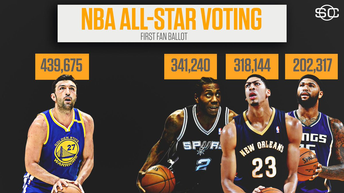 Strange But True: Zaza Pachulia has more NBA All-Star votes than Kawhi Leonard, Anthony Davis, & Boogie Cousins in first fan vote results.
