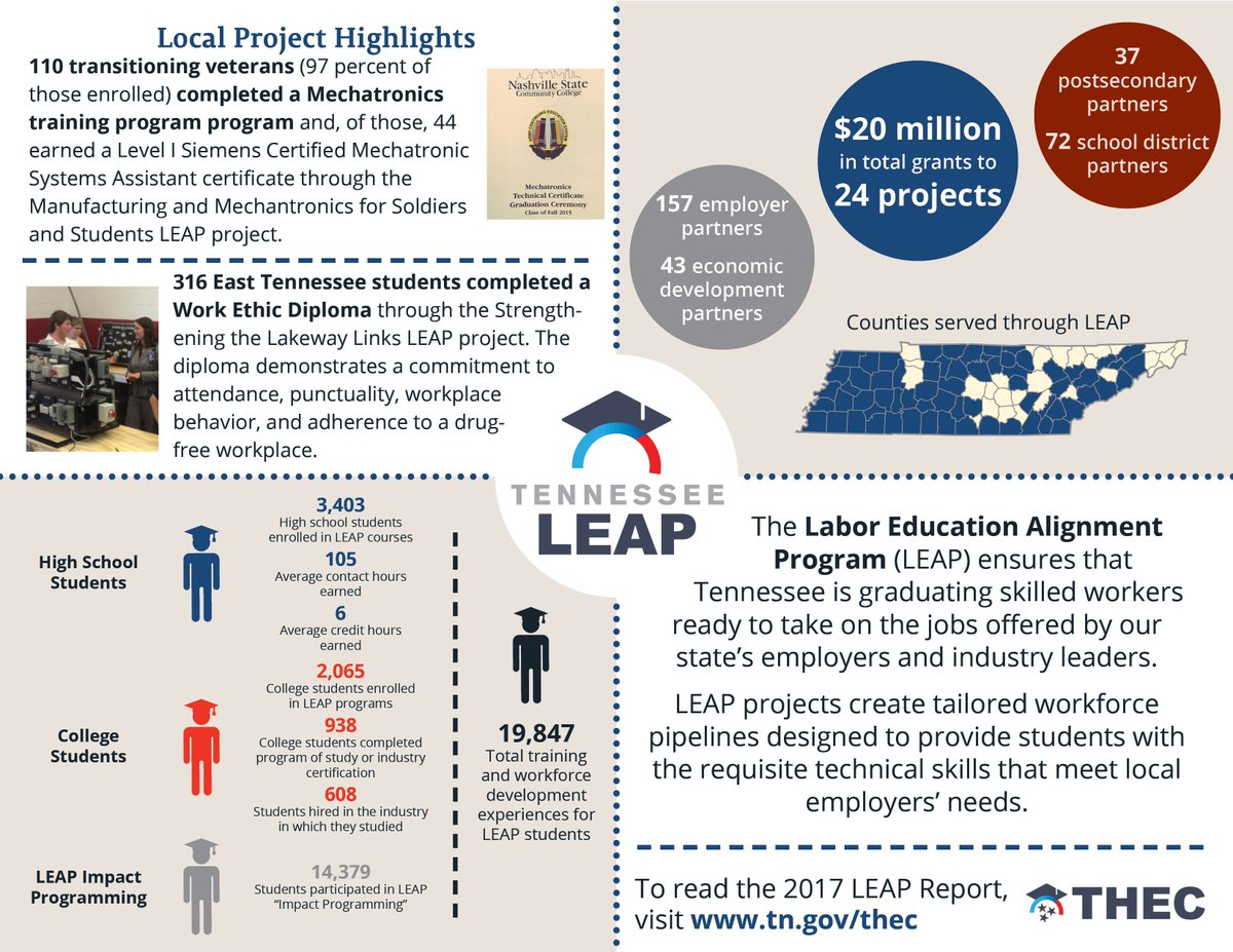 Tn Higher Ed On Twitter Weve Released The 2017 Leap Report