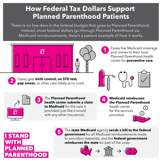 There's no line item in a budget that goes to Planned Parenthood — simply reimbursement for care rendered, like other health providers.