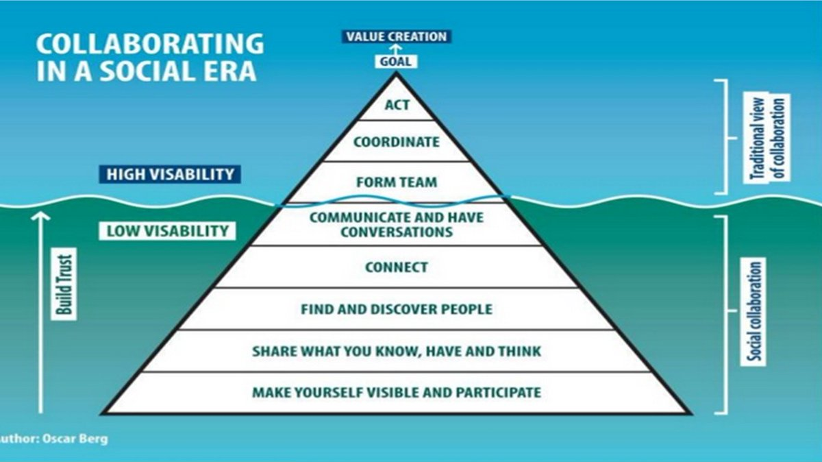 #wenurses I like to use this graphic in my talks to sum up the social media/research axis https://t.co/h80CtX7tzF