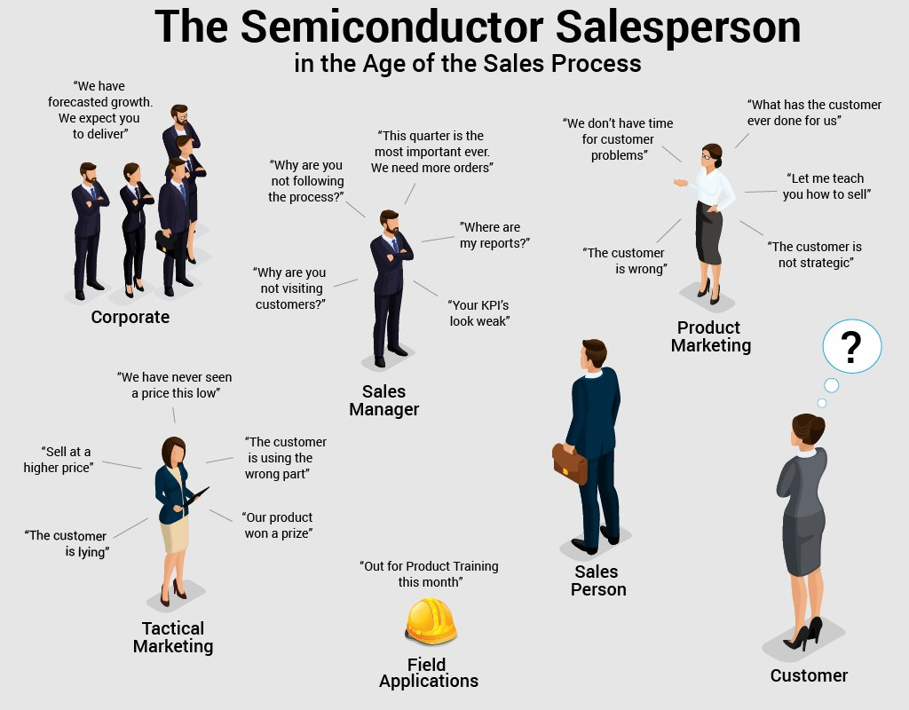 Typical organizational tensions among sales, marketing, applications and management. Hopefully, it doesn't get so bad that the customer is totally neglected.