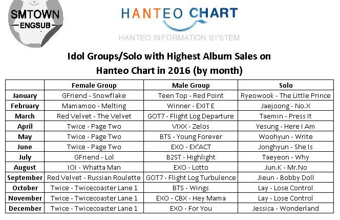 Sales] Idol Groups/Solo with Highest Album Sales on Hanteo