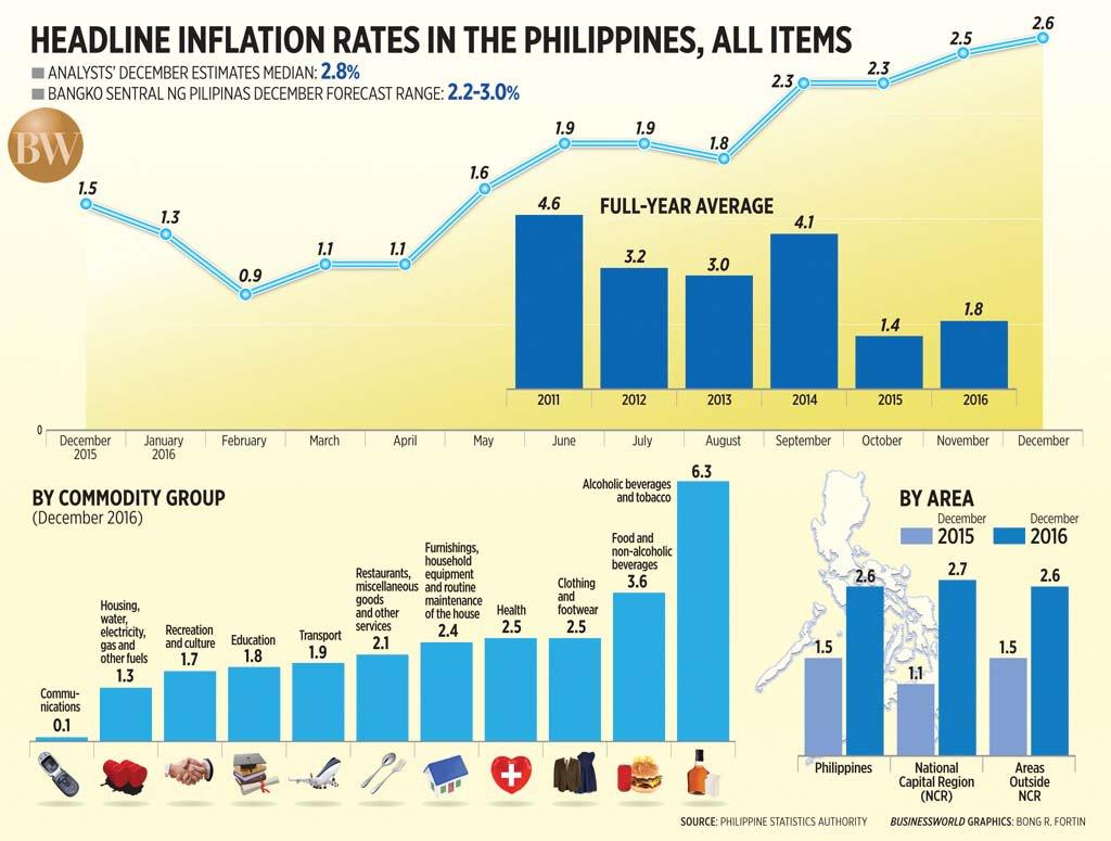 egypts headline inflation surges - HD2000×1514