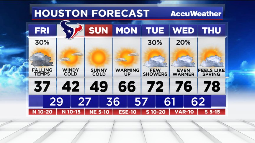 Your #Houston forecast: Winter for a few days, then spring! #TXwx https://t.co/sHLaw0xTvm