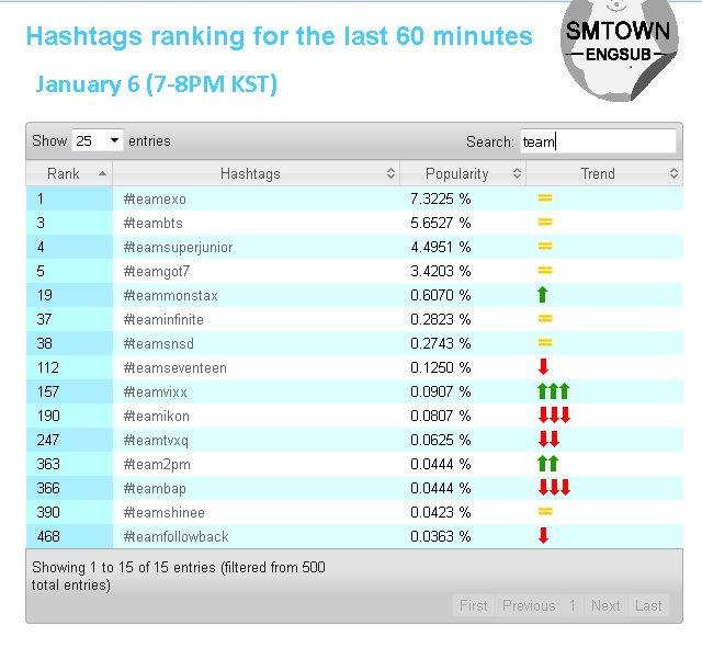 เราได้อันดับ 1 ด้วย เราทำได้  #TeamEXO <br>http://pic.twitter.com/LkaJpGUuEK