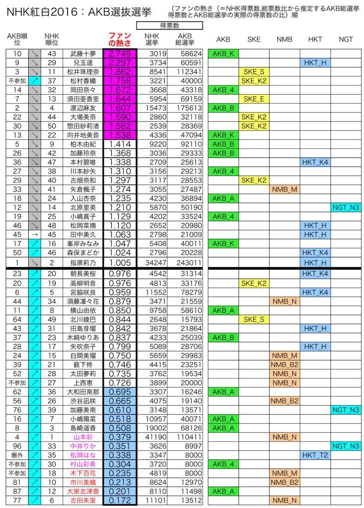 熱いファンこそアイドルのエンジン。#NHK紅白 #AKB48 <br>http://pic.twitter.com/kU7ywI5hpr