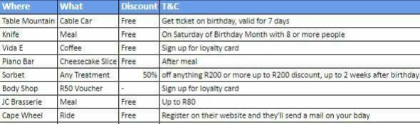 If you in Cape Town, treat yourself on your birthday! https://t.co/7HZTNKvfgj