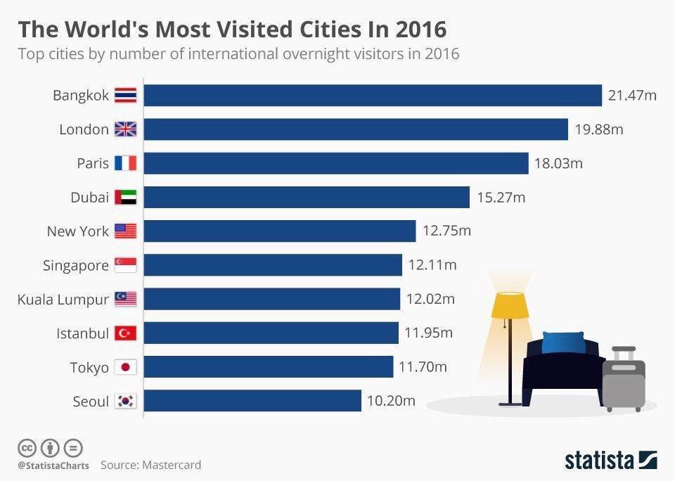"""กรุงเทพมหานคร คว้าอันดับ 1 เมืองหลวงที่มีนักท่องเที่ยวมากที่สุดในโลกประจำปี 2016  """"21 ล้านคน"""" ที่มา: Mastercard https://t.co/EJTn6lgjoz"""