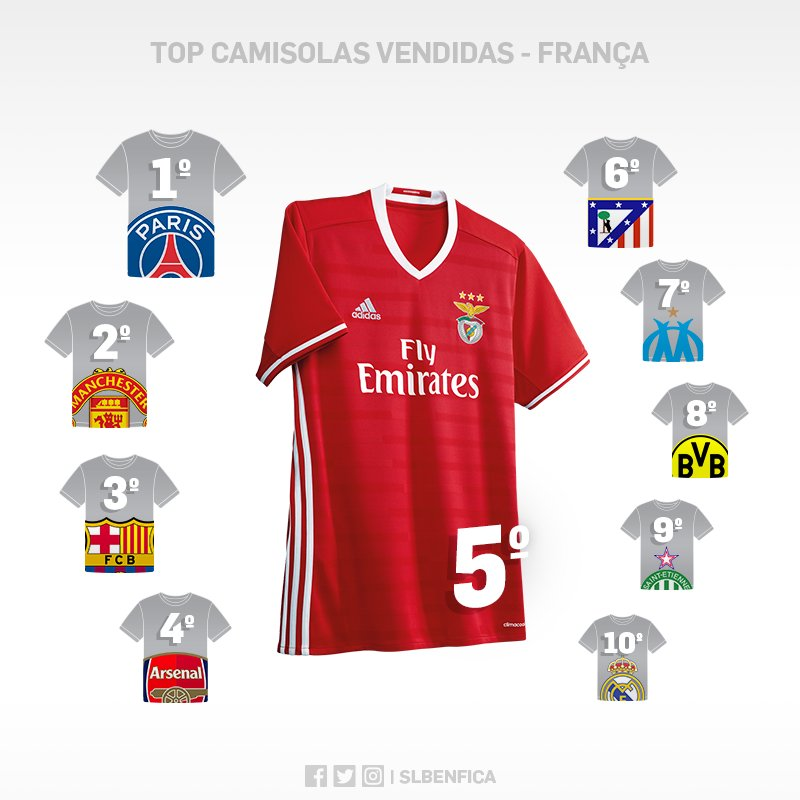 O Benfica é o 5.º Clube que mais camisolas vende em França! #SejaOndeFor