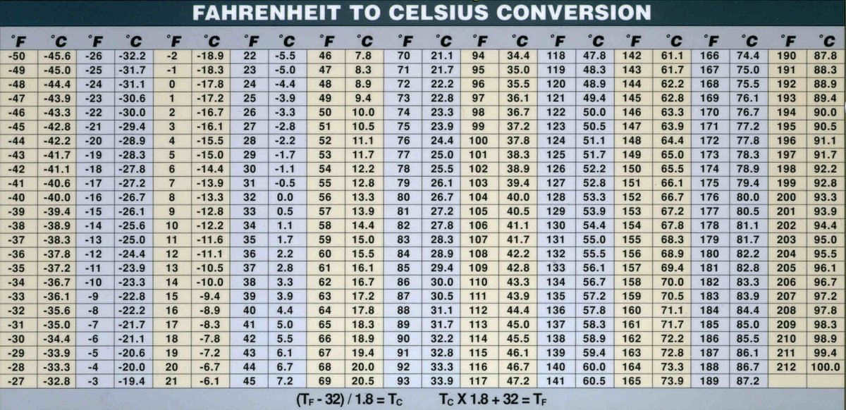 Celsius To Fahrenheit Conversion Table Printable Two Birds Home