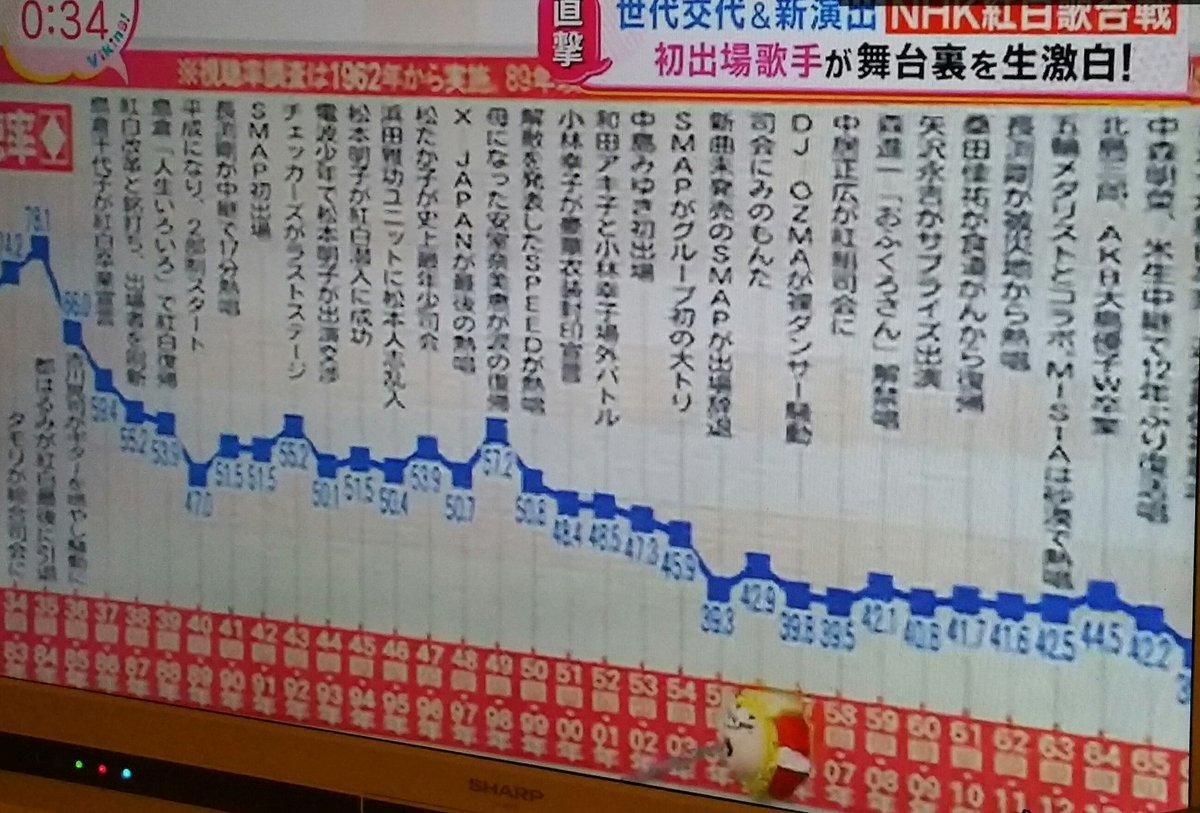 【バイキング】#SMAP が出場辞退した事があったんだ〜(・o・)!!どうりで籾井会長が躍起になる訳だ! #NHK紅白 <br>http://pic.twitter.com/nclqG0IQVx