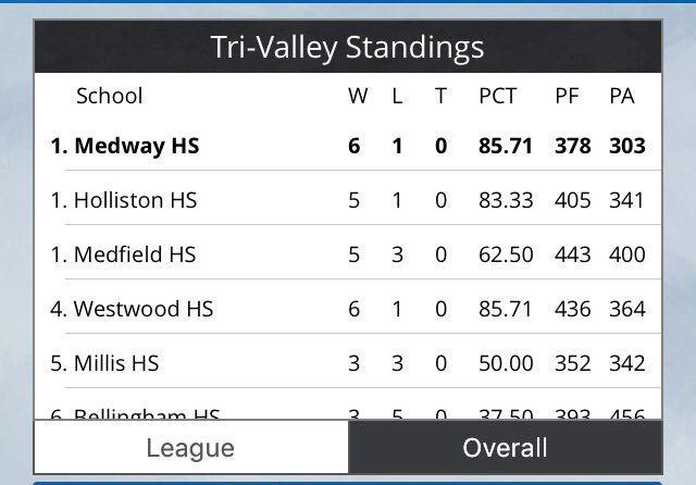 Look who&#39;s on top of the #TVL now #FirstPlace #BoysHoops #Medway<br>http://pic.twitter.com/u5HdVSNXpC