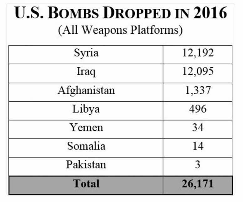 En 2016, oncle sam n&#39;a pas chômé... 26000 bombes larguées.  #usa #bombes #drones<br>http://pic.twitter.com/sXa9UnH4xC