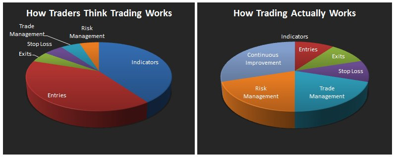 Tradeciety Rolf On Twitter How Traders Think Trading Works Vs It Actually