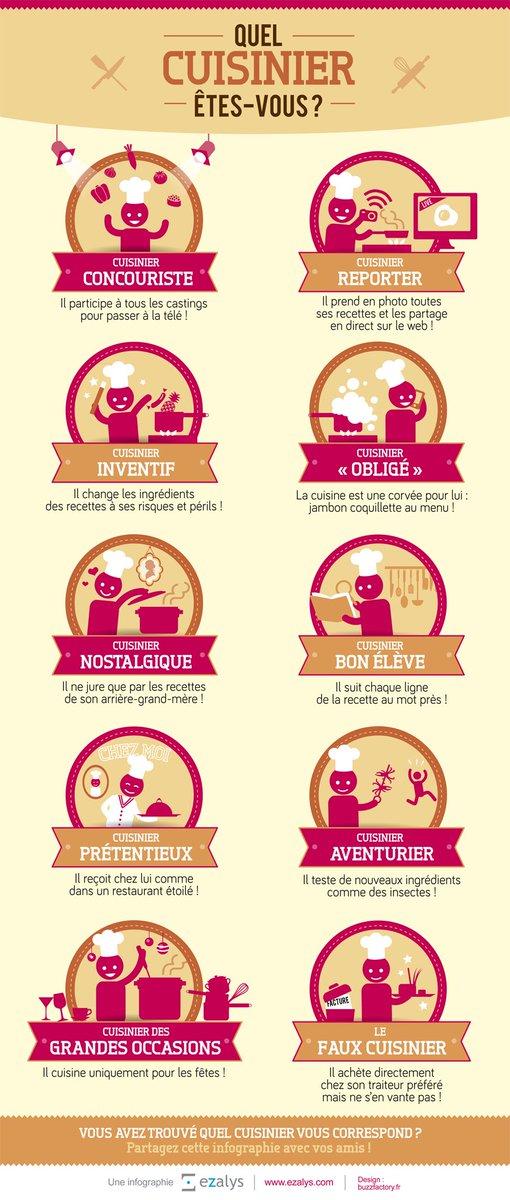 Infographie : Quel cuisinier êtes vous ? #Cuisine --- parler en cours de #FLE<br>http://pic.twitter.com/7lUJRS2j82