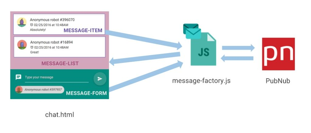 Building an AngularJS Chat App with a User Roster Using Presence API