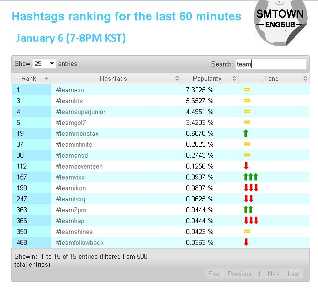 Dimana mana udah jadi trending topik masa iya EXO kalah? #TeamEXO <br>http://pic.twitter.com/qr11ZJ2OnX
