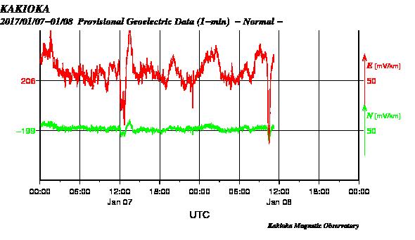 柿岡地電流 急降下、昨日より下がってます。 規模デカ目来そうです。 深発なら異常震域で太平洋側警戒。北海道深発なら北海道東側~青森警戒。 https://t.co/UQKSp9U94q