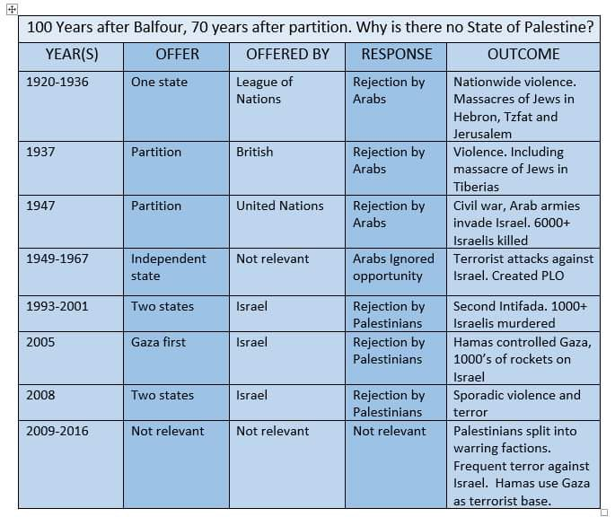 A handy guide from @standwithus about why there isn't a Palestinian state yet. https://t.co/TJmqLo7shm