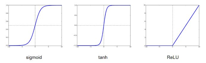 活性 化 関数