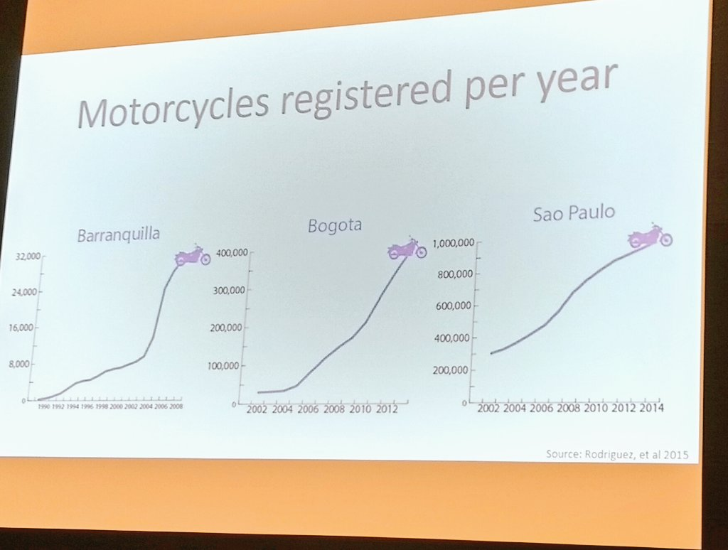#TRBAM Transformation of mobility landscape in Latin America, Daniel Rodriguez @UCBerkeley  +BRT, Cable Cars, but also +Motorcycles https://t.co/uPQYjGgwmR