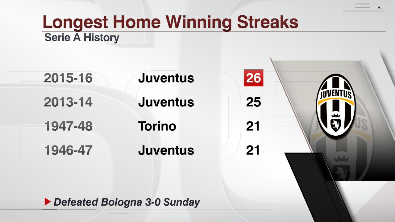 «Ювентус» побил рекорд Серии Aпоколичеству домашних побед подряд