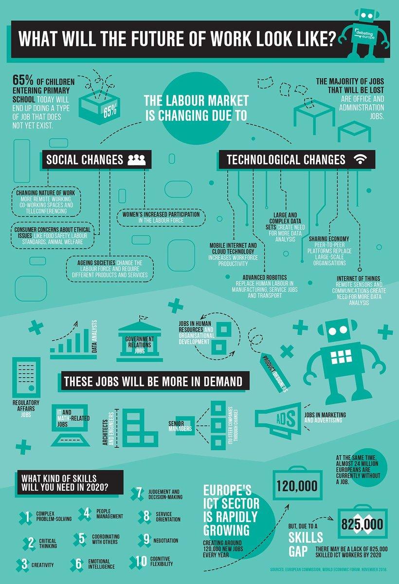 #infographie : Vers quoi va tendre le futur du travail ! #technologie #QVT #RH #Digital #TransfoNum v/ @jblefevre60 #infographics #HR<br>http://pic.twitter.com/P2IGhr1Zcr